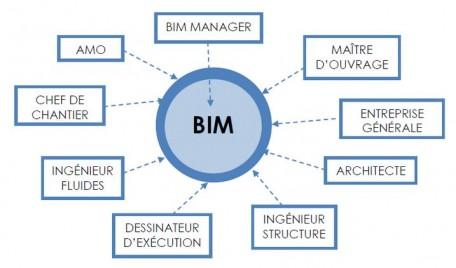 BIM team Projet