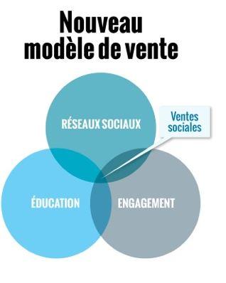 ventes sociale